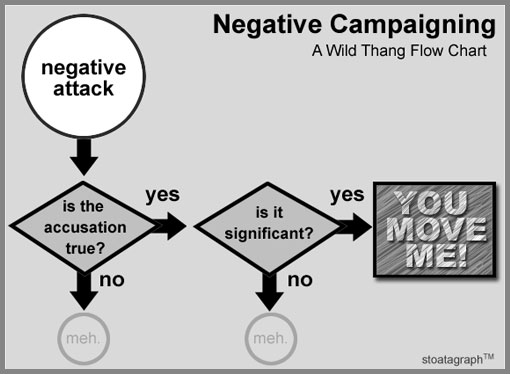 negative campaigning flow chart